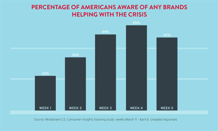Percentage of Americans aware of any brands helping with the crisis