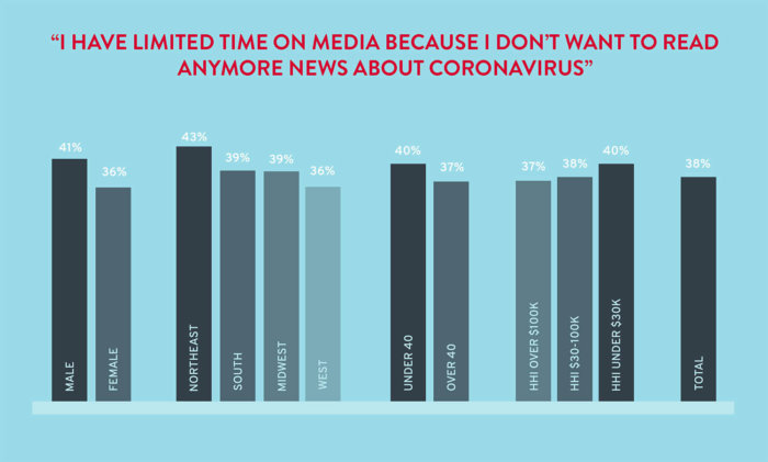 Percentages of people who limit their time on media because they do not want to read about coronavirus
